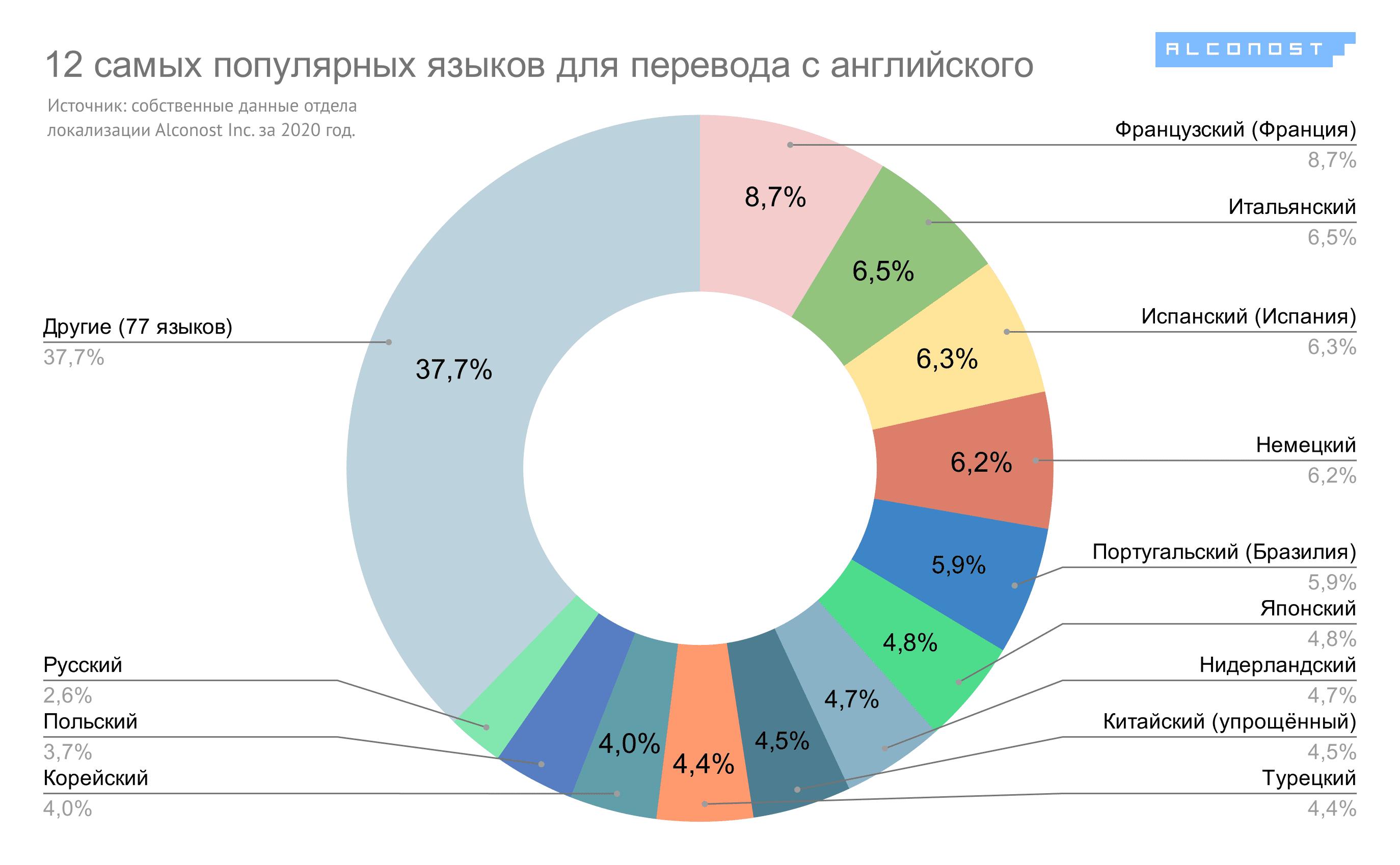 Диаграмма 1. Самые популярные языки для локализации с английского