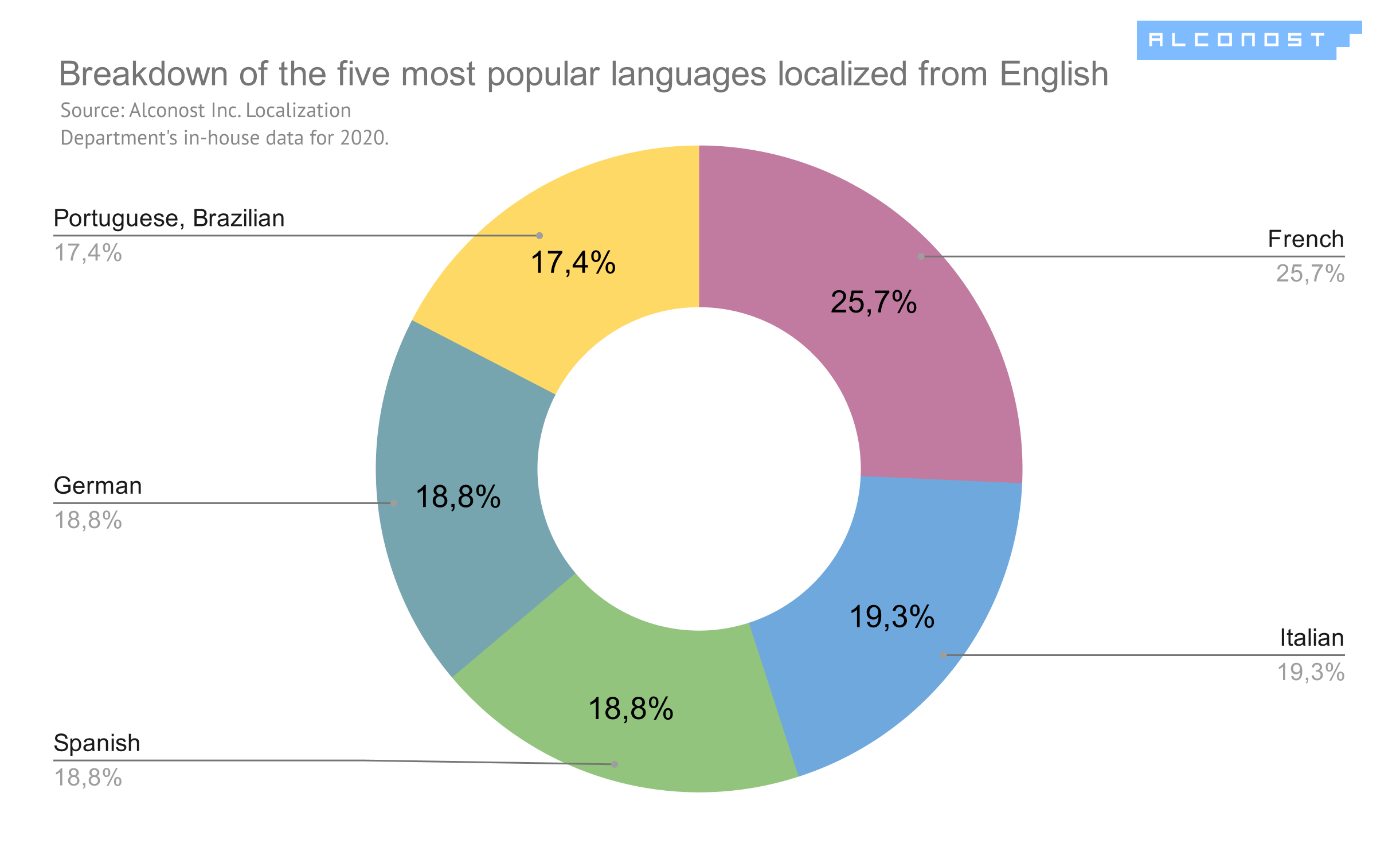 Diagram #2. The five most popular languages localized from English: breakdown