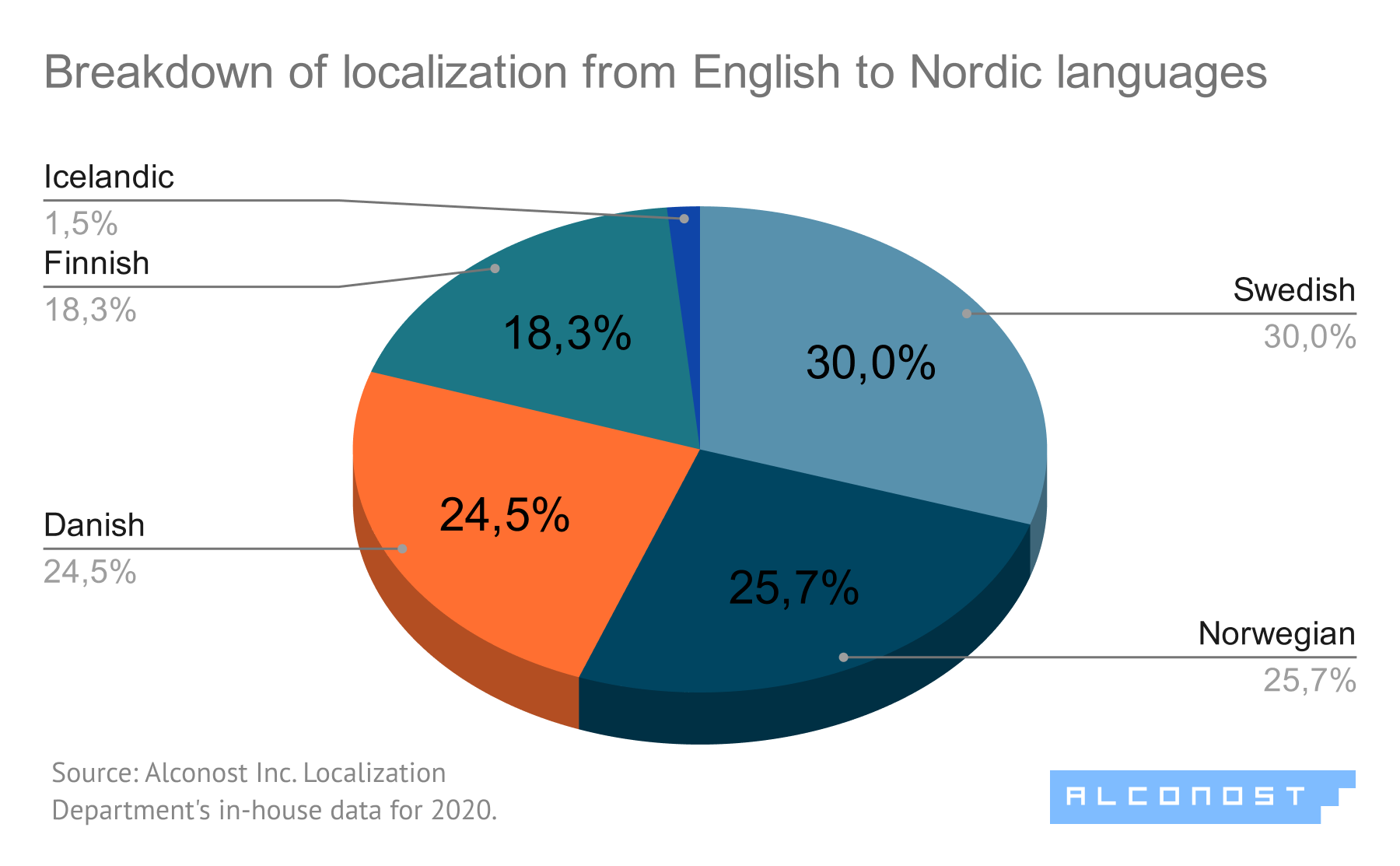 Diagram #4. Localization from English to Nordic languages: breakdown