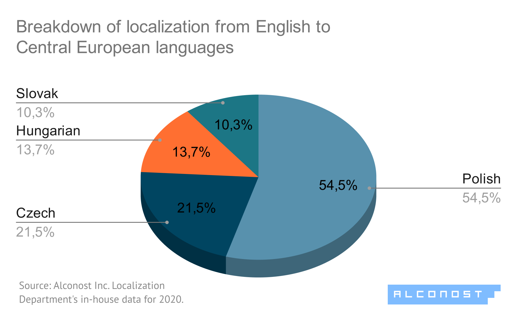 Diagram #5. Localization from English to Central European languages: breakdown