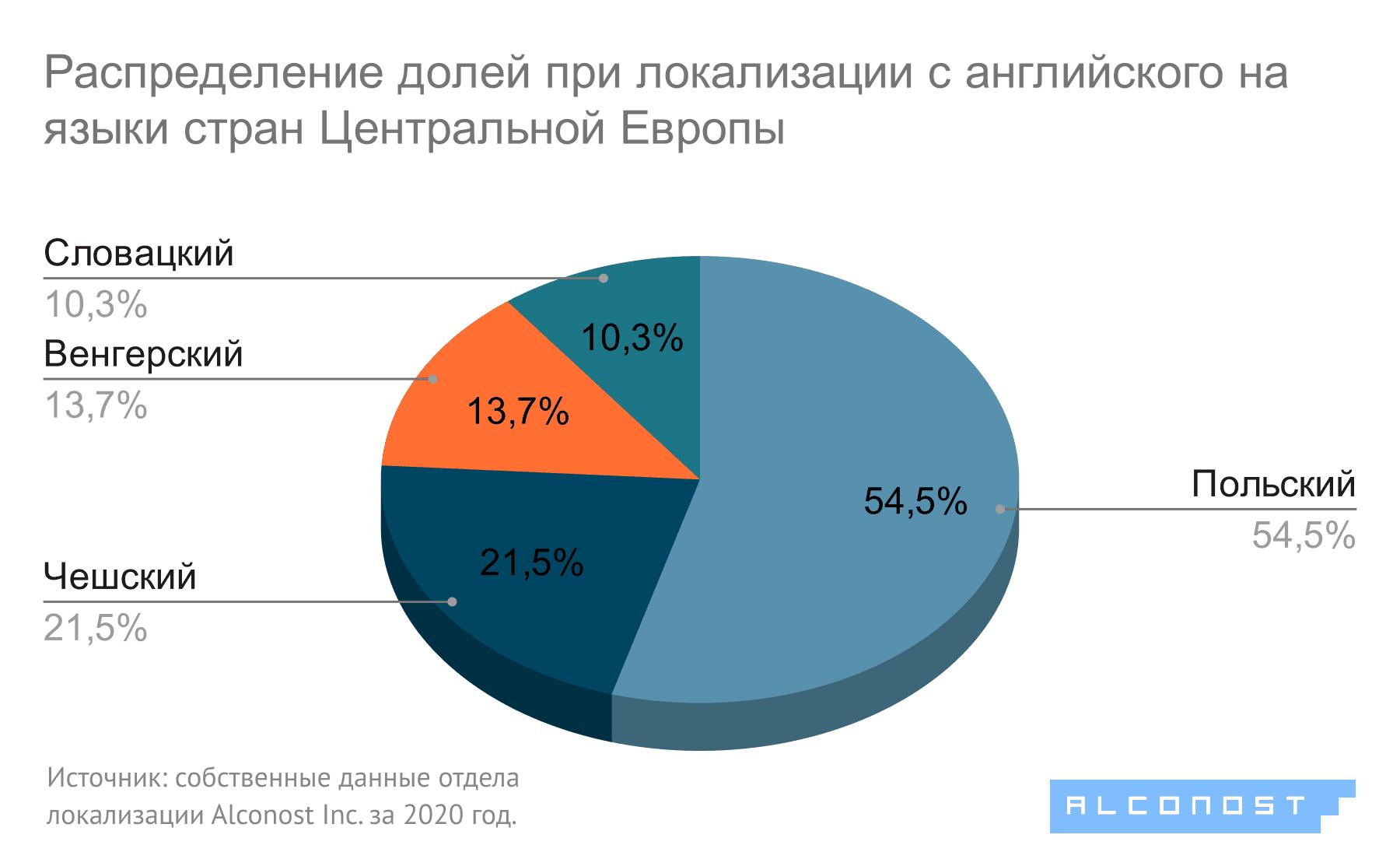 Диаграмма 5. Локализация с английского на языки стран Центральной Европы: распределение долей