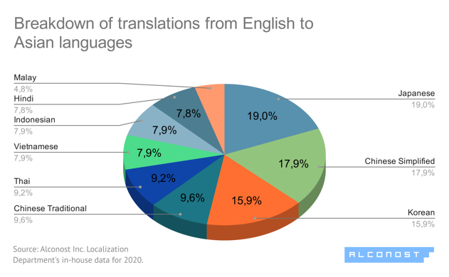 Diagram #6. Translation from English to Asian languages: breakdown