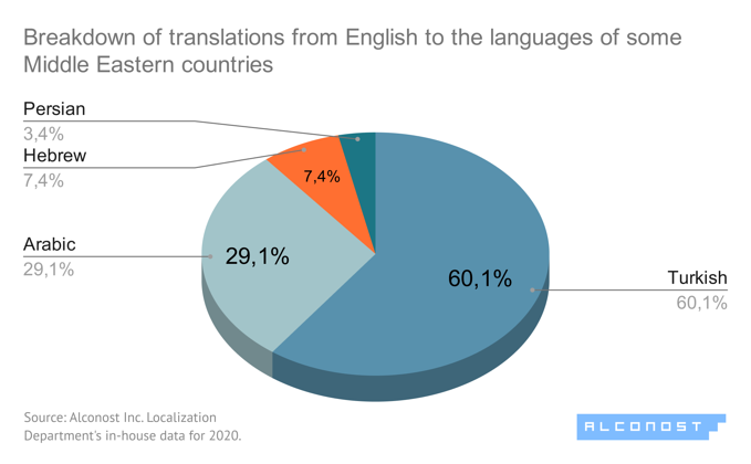 Diagram #7. Translation from English to Middle Eastern languages: breakdown