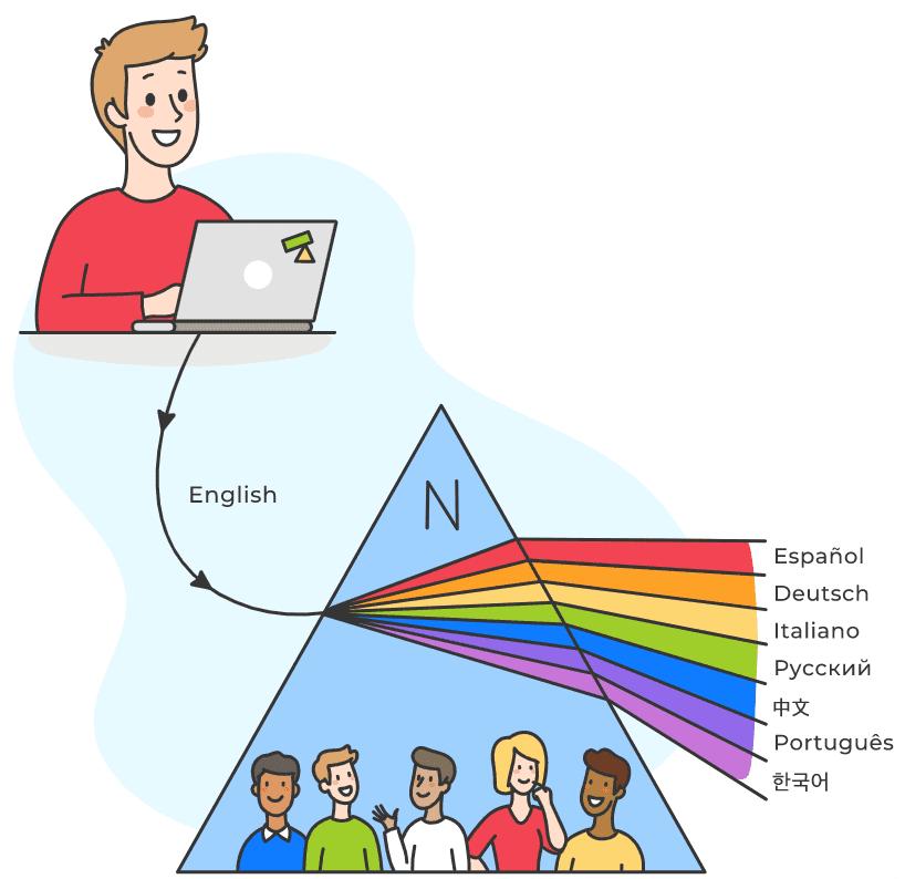 プロによるオンライン翻訳サービス「Nitro」___Alconost___ネイティブによるプロ品質の翻訳